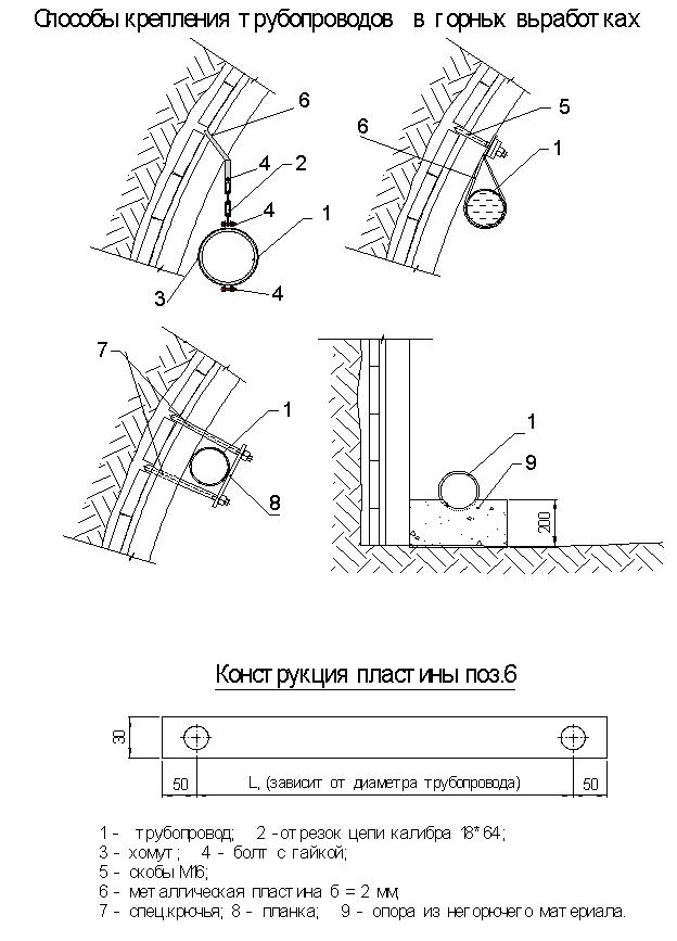 схема пожарного трубопровода на шахте