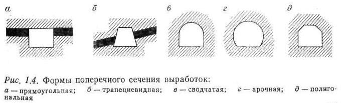 формы поперечного сечения выработок